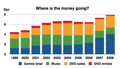Games-music-dvds dall '99 ad oggi