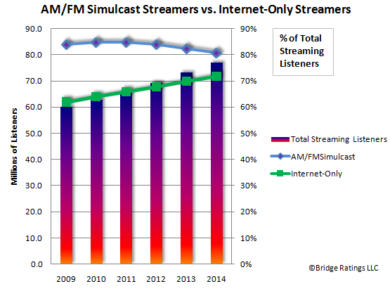 Streaming Listener Trends
