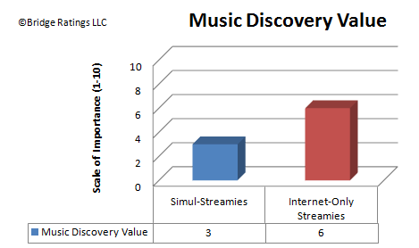 Music Discovery Value Among Streamies