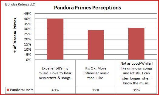Pandora Primes Perceptions of Terrestrial 1.05.10