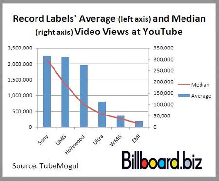 Etichette maggior successo su YouTube