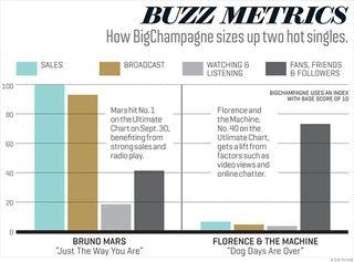 Bigchampagne_chart-gallery - buzz metrics