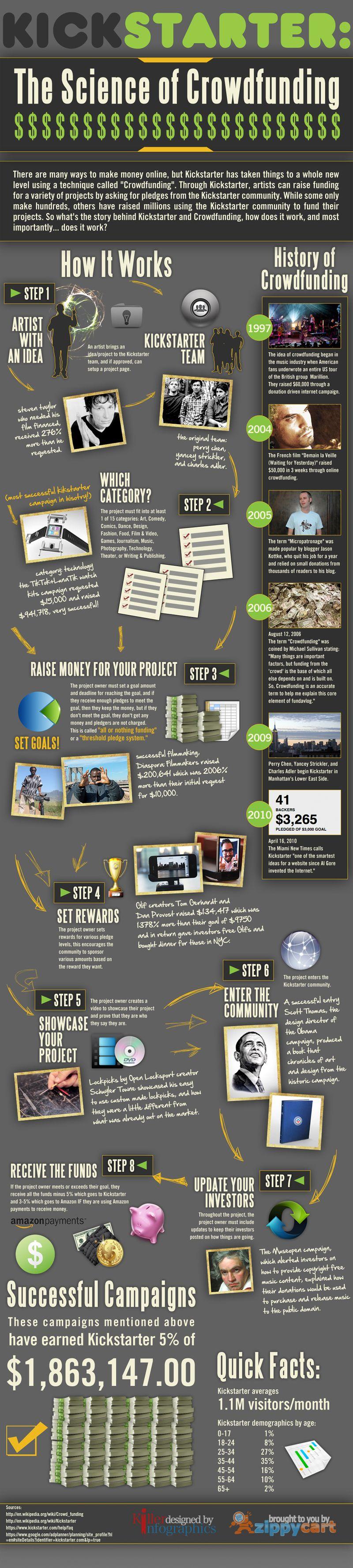 Infografic crowdfunding-with-kickstarter